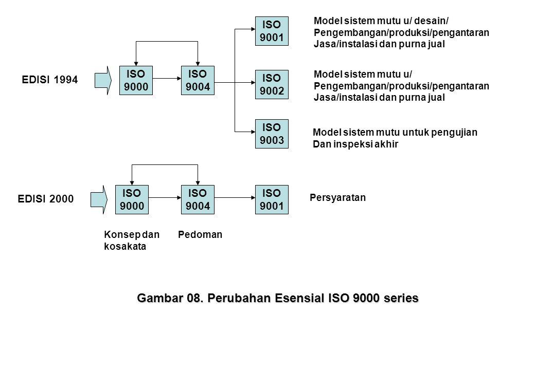 Gambar 08. Perubahan Esensial ISO 9000 series
