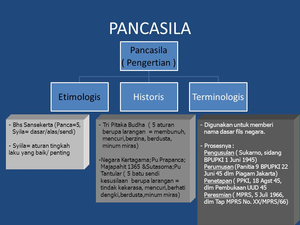 PANCASILA Pancasila ( Pengertian ) Etimologis Historis Terminologis