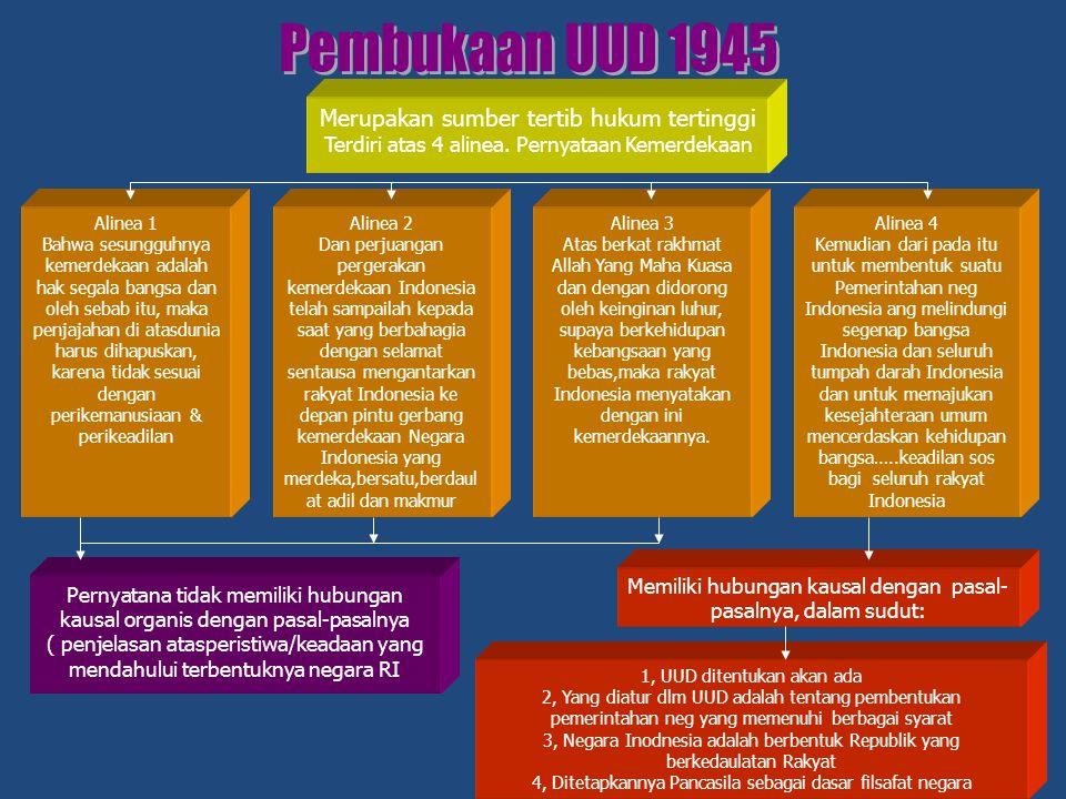 Pembukaan UUD 1945 Merupakan sumber tertib hukum tertinggi