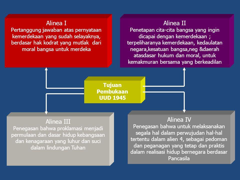 Alinea I Alinea II Alinea IV Alinea III