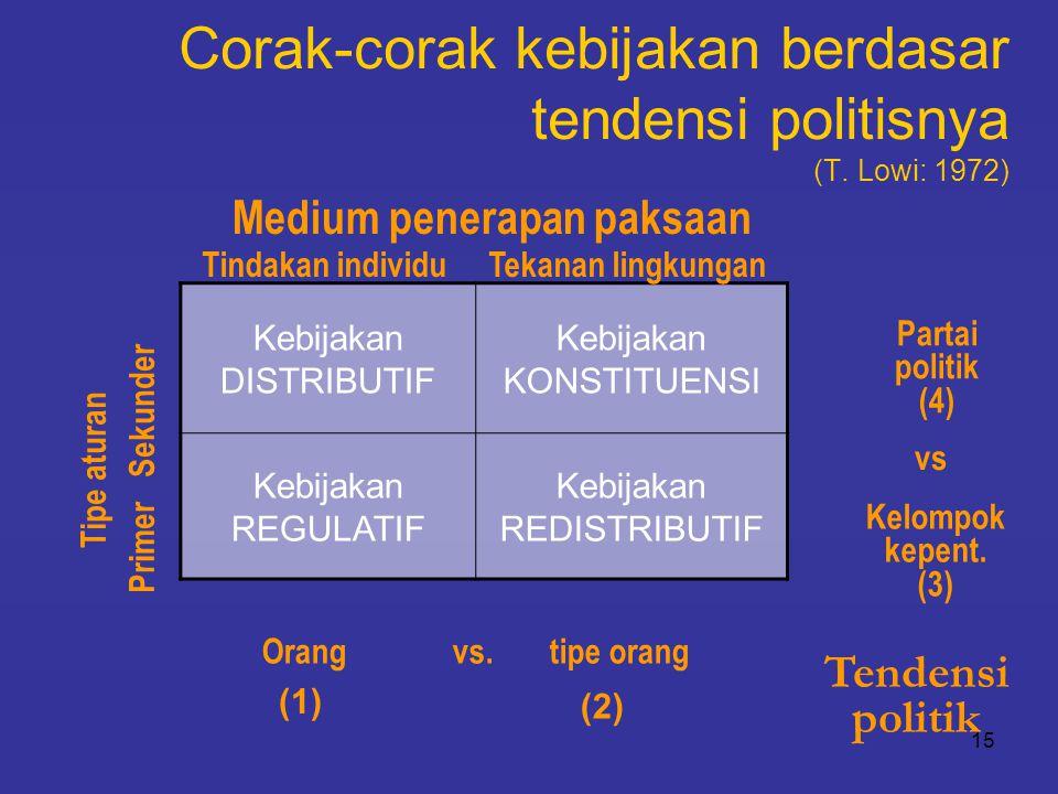 Corak-corak kebijakan berdasar tendensi politisnya (T. Lowi: 1972)