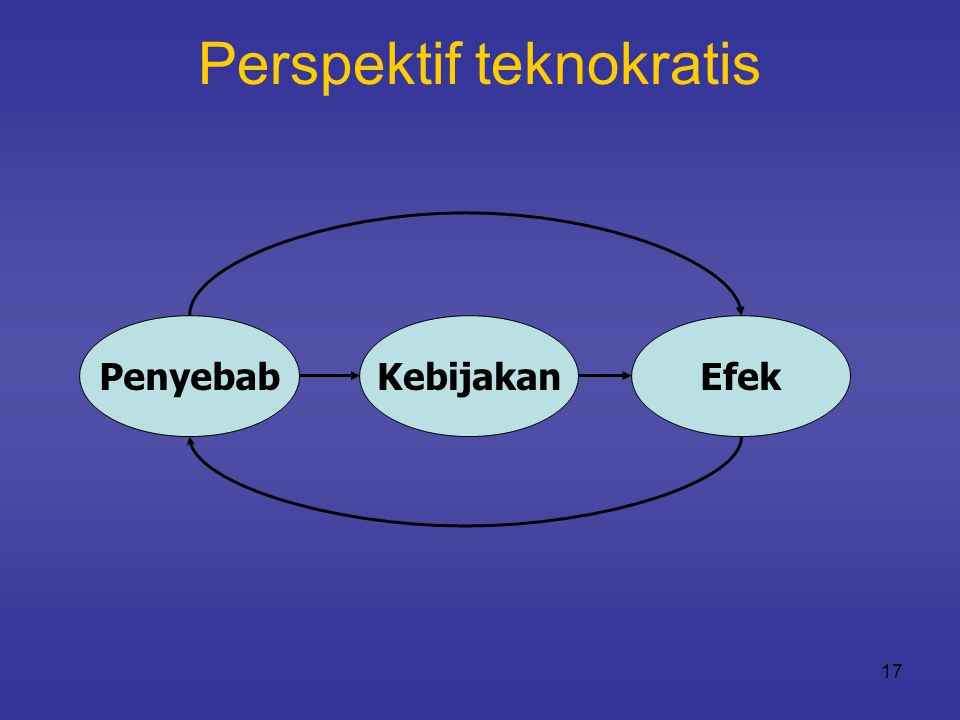 Perspektif teknokratis