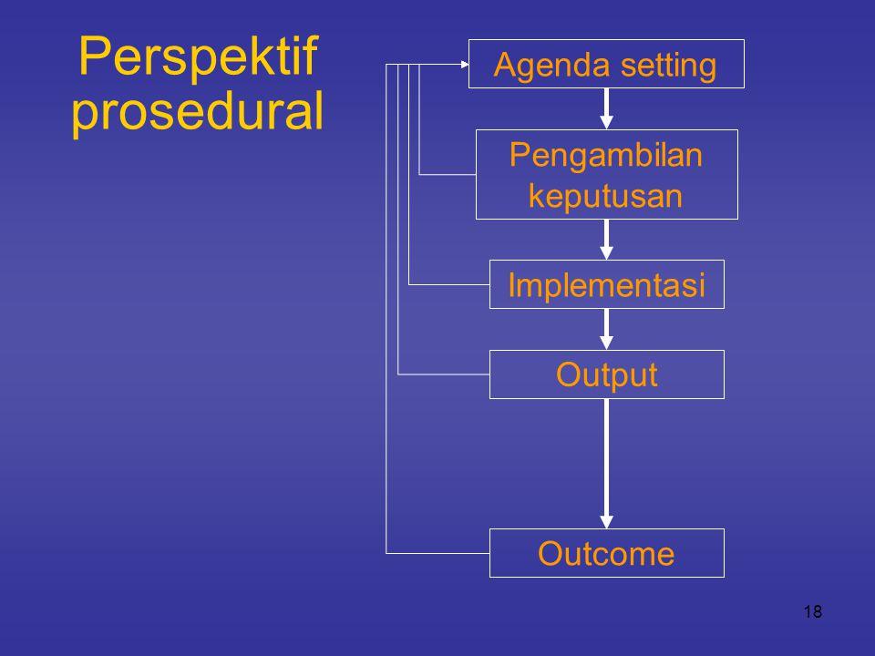 Perspektif prosedural