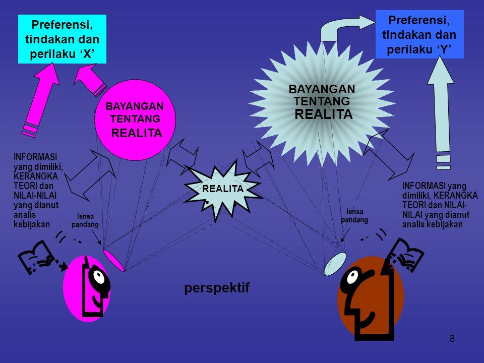 perspektif Preferensi, tindakan dan perilaku 'Y'