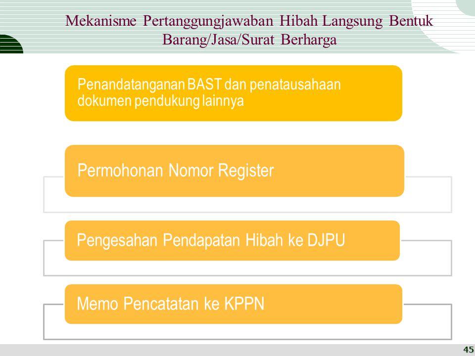 Permohonan Nomor Register Memo Pencatatan ke KPPN