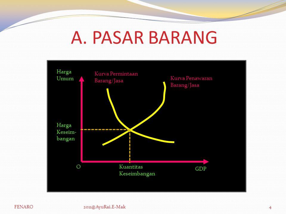 A. PASAR BARANG Harga Umum Kurva Permintaan Barang/Jasa