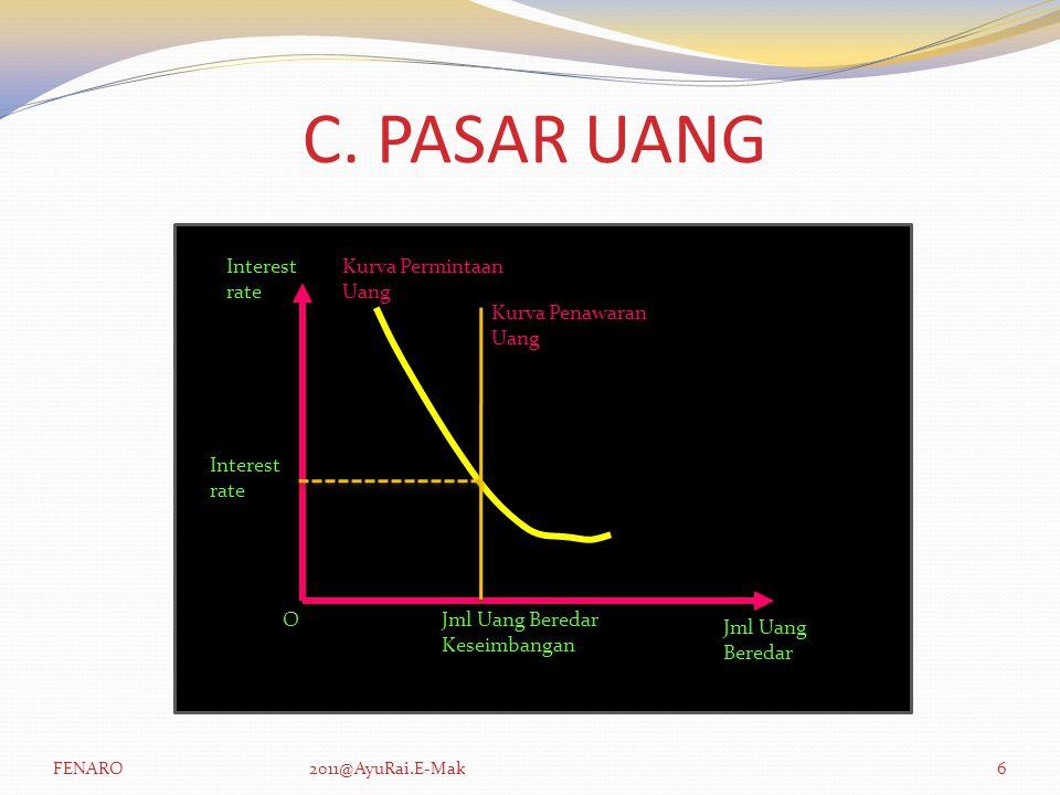 C. PASAR UANG Interest rate Kurva Permintaan Uang Kurva Penawaran Uang