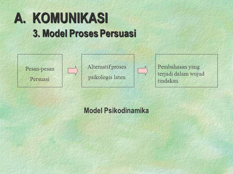 A. KOMUNIKASI 3. Model Proses Persuasi Model Psikodinamika
