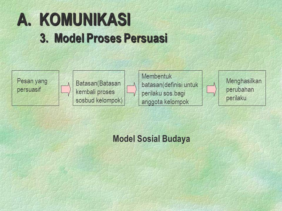 A. KOMUNIKASI 3. Model Proses Persuasi Model Sosial Budaya