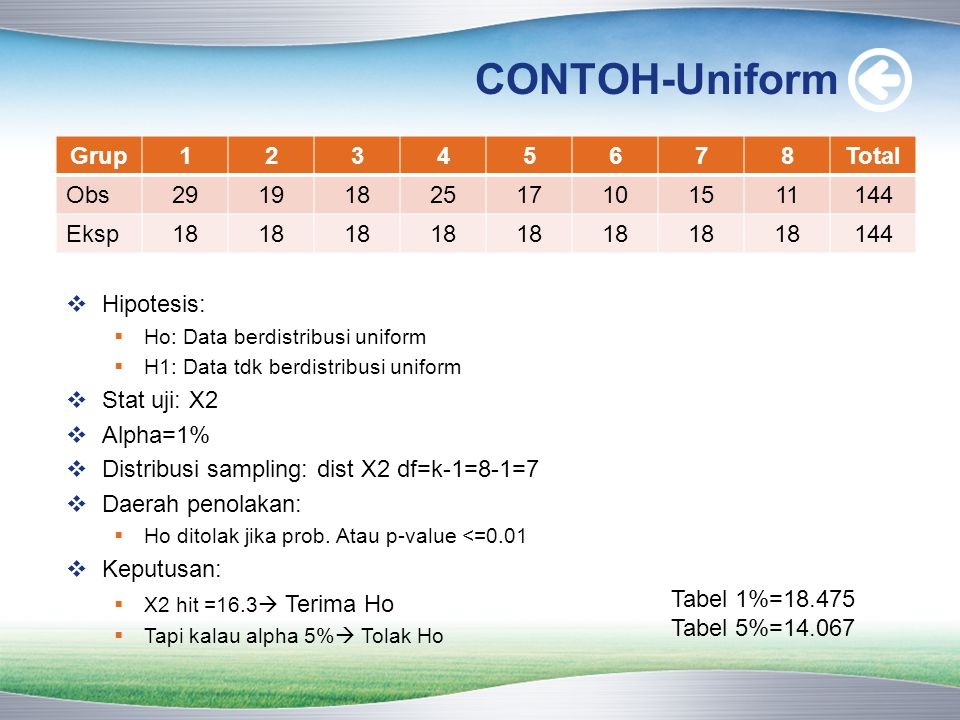 CONTOH-Uniform Grup 1 2 3 4 5 6 7 8 Total Obs 29 19 18 25 17 10 15 11
