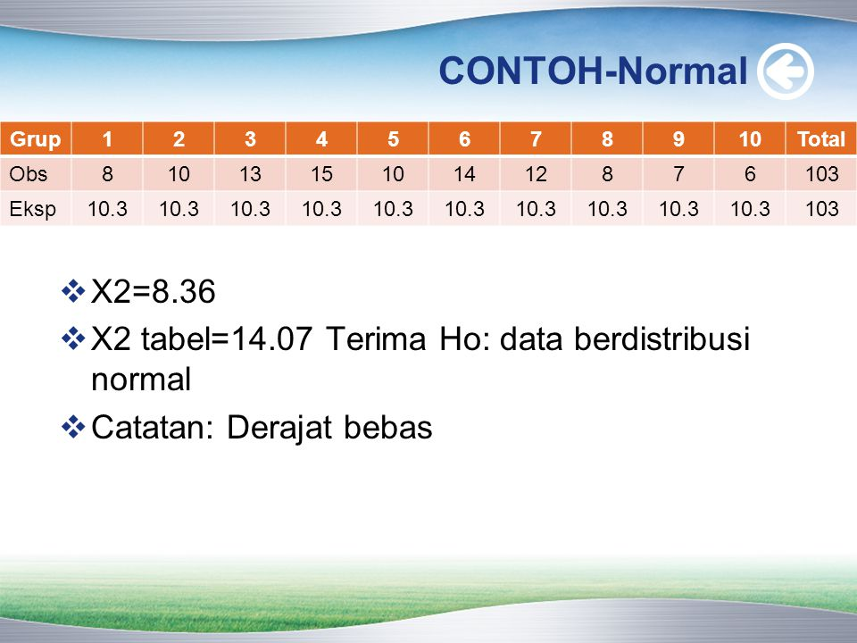 CONTOH-Normal Grup. 1. 2. 3. 4. 5. 6. 7. 8. 9. 10. Total. Obs. 13. 15. 14. 12. 103.