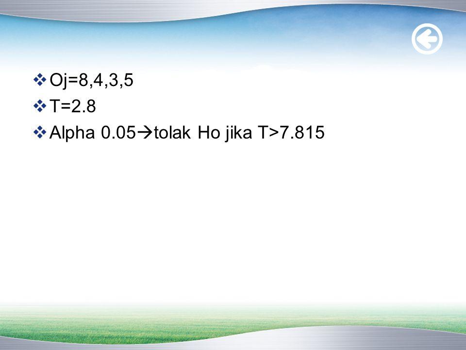 Oj=8,4,3,5 T=2.8 Alpha 0.05tolak Ho jika T>7.815