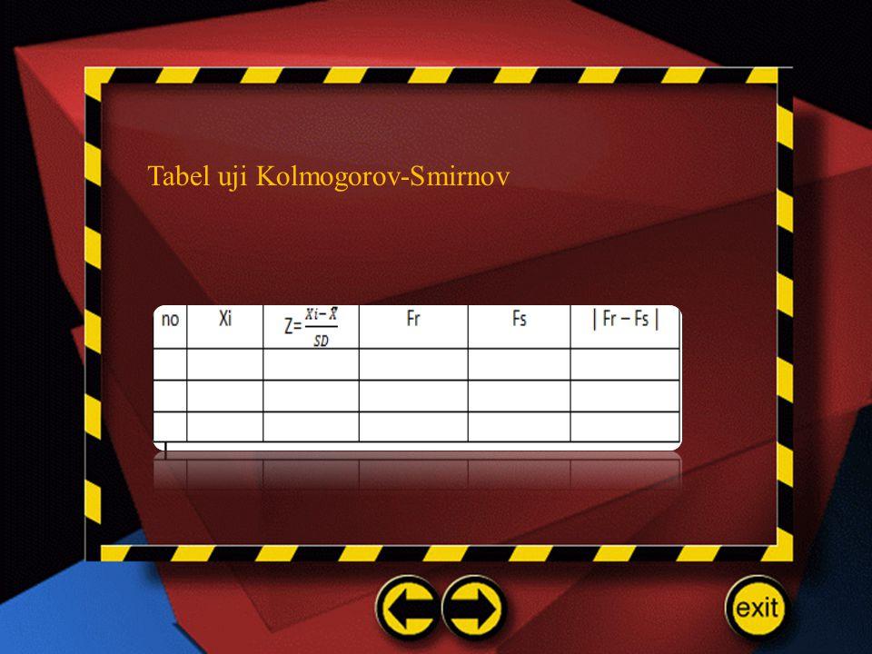 Tabel uji Kolmogorov-Smirnov