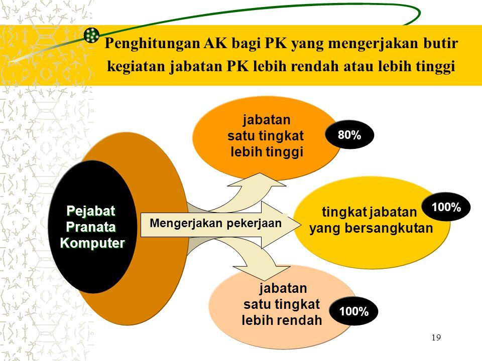 Penghitungan AK bagi PK yang mengerjakan butir kegiatan jabatan PK lebih rendah atau lebih tinggi