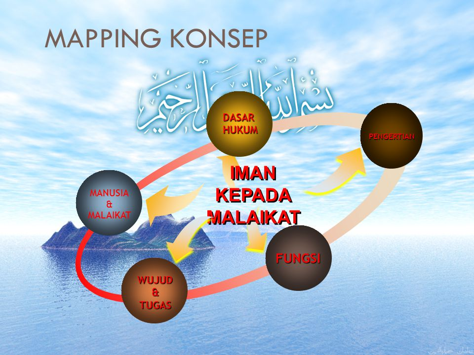 MAPPING KONSEP IMAN KEPADA MALAIKAT FUNGSI DASAR HUKUM WUJUD & TUGAS
