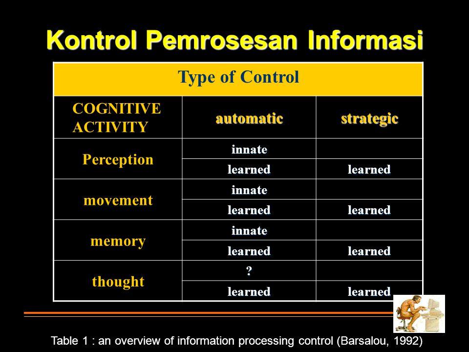 Kontrol Pemrosesan Informasi