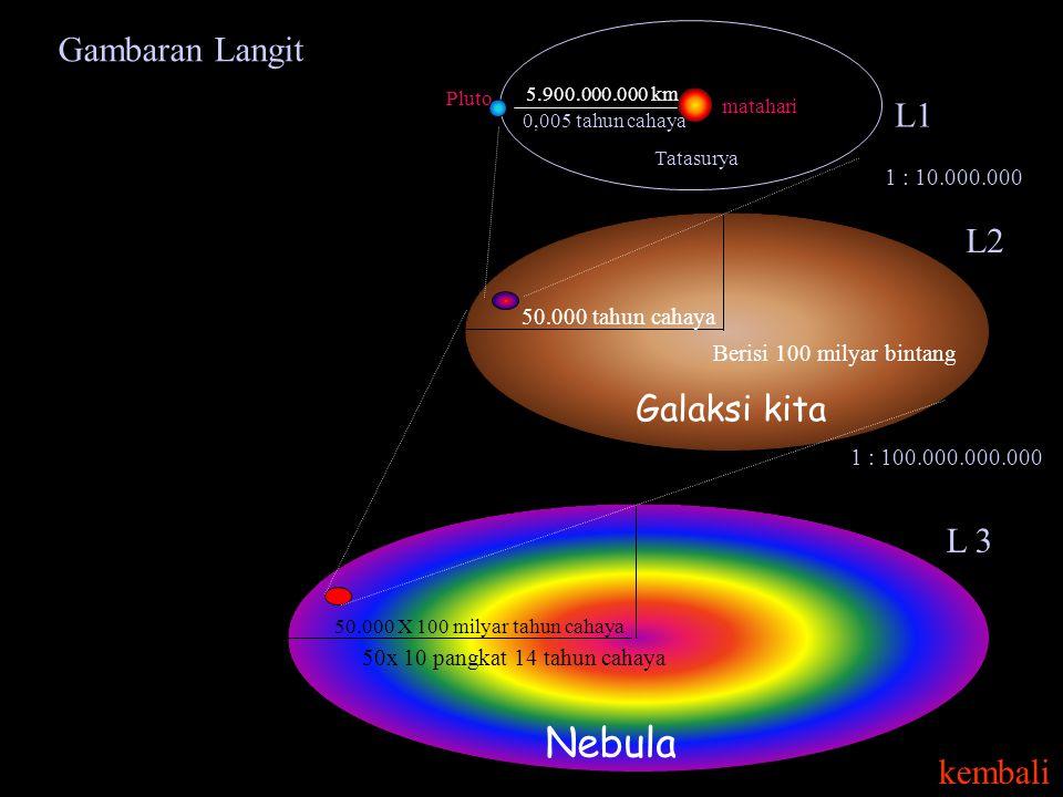 Nebula Gambaran Langit L1 L2 Galaksi kita L 3 kembali 1 : 10.000.000