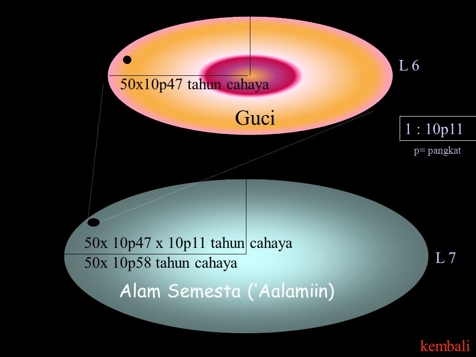 Guci Alam Semesta ('Aalamiin) L 6 50x10p47 tahun cahaya 1 : 10p11
