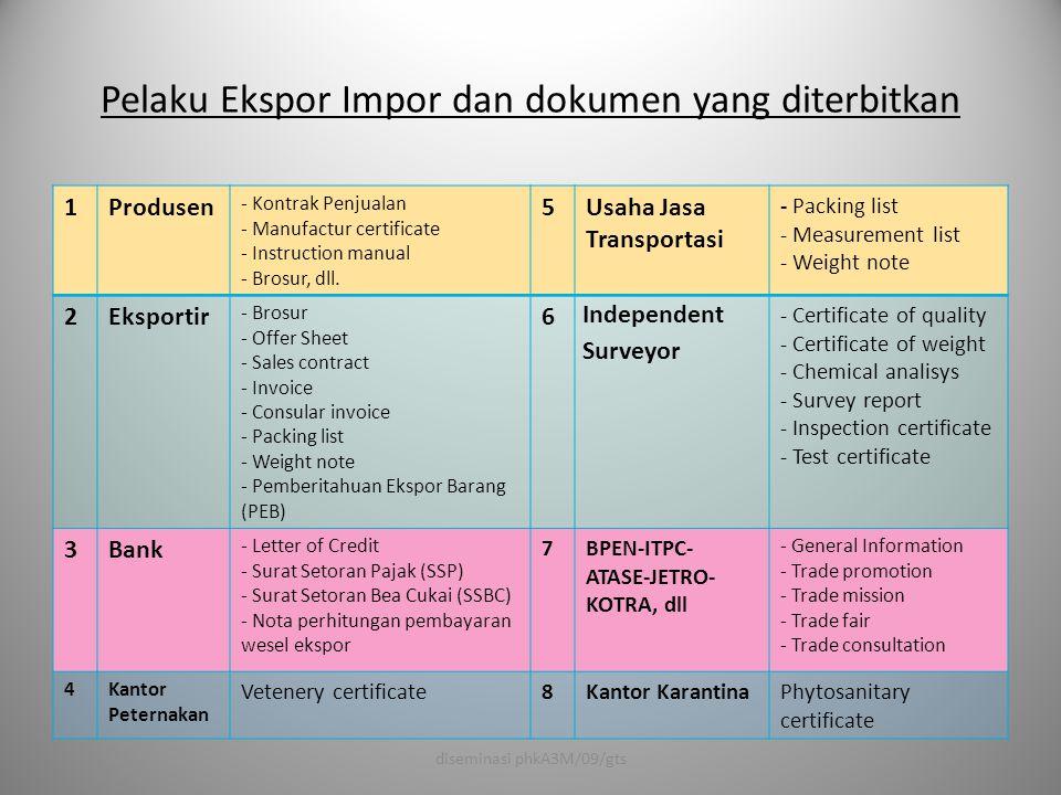 Pelaku Ekspor Impor dan dokumen yang diterbitkan