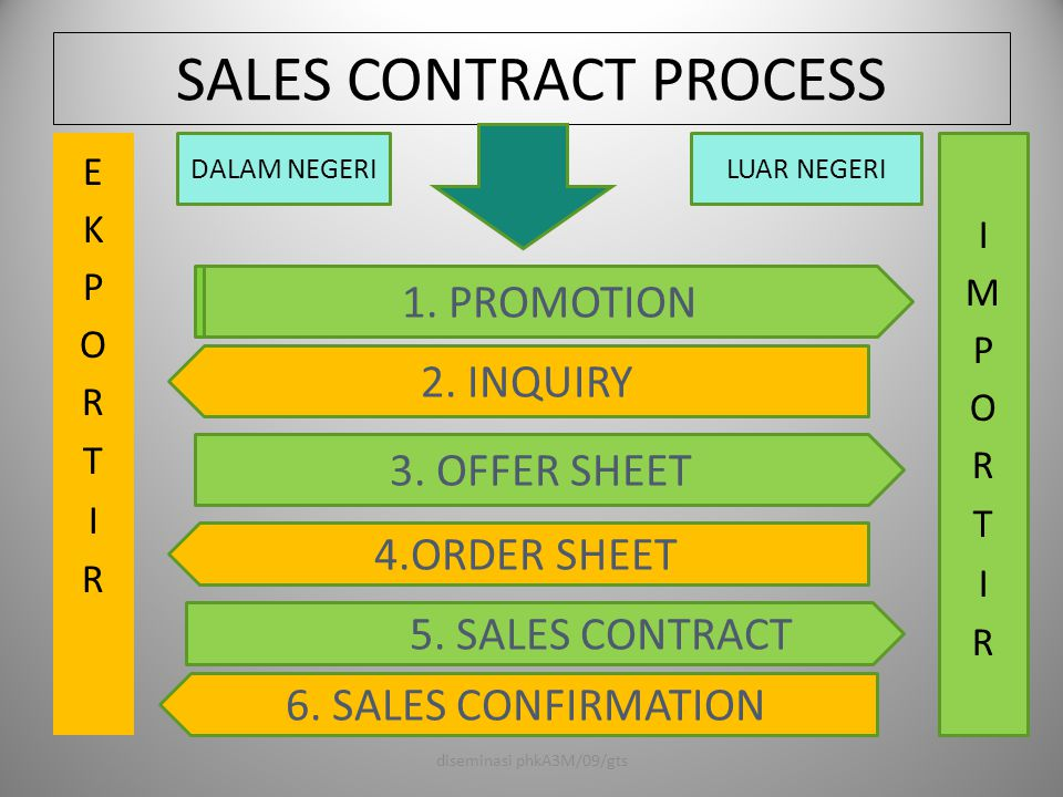 SALES CONTRACT PROCESS