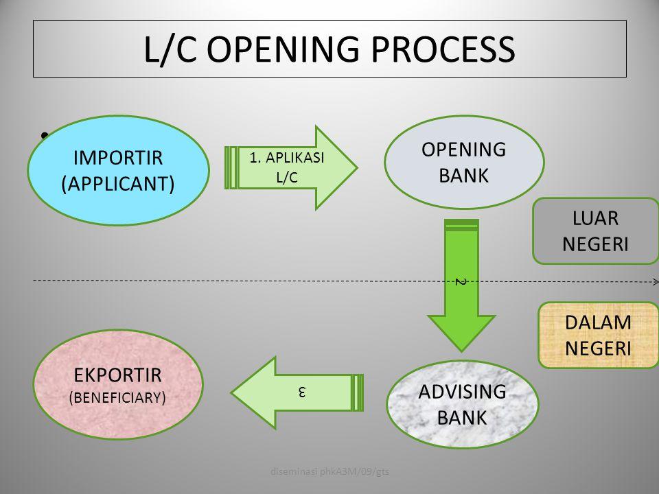 L/C OPENING PROCESS LU OPENING BANK IMPORTIR (APPLICANT) LUAR NEGERI