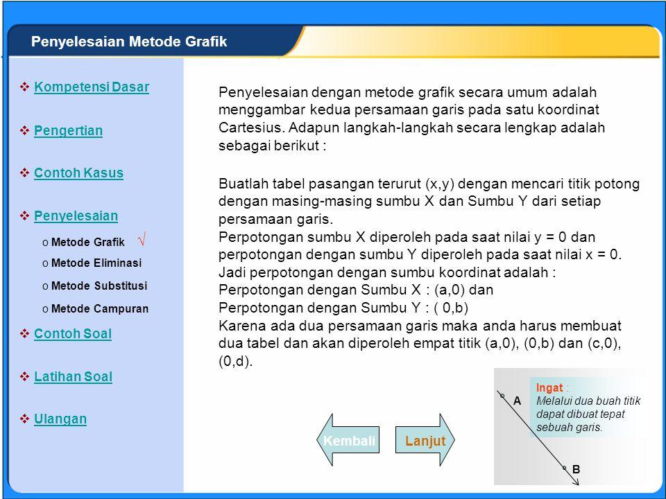 √ Penyelesaian Metode Grafik