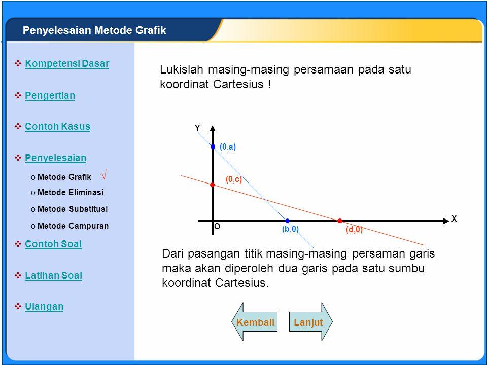 Lukislah masing-masing persamaan pada satu koordinat Cartesius !