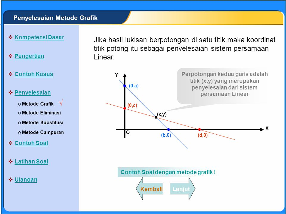 Penyelesaian Metode Grafik