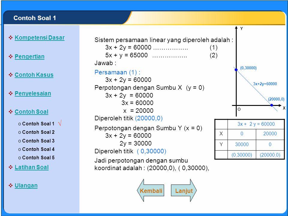 √ Contoh Soal 1 Sistem persamaan linear yang diperoleh adalah :