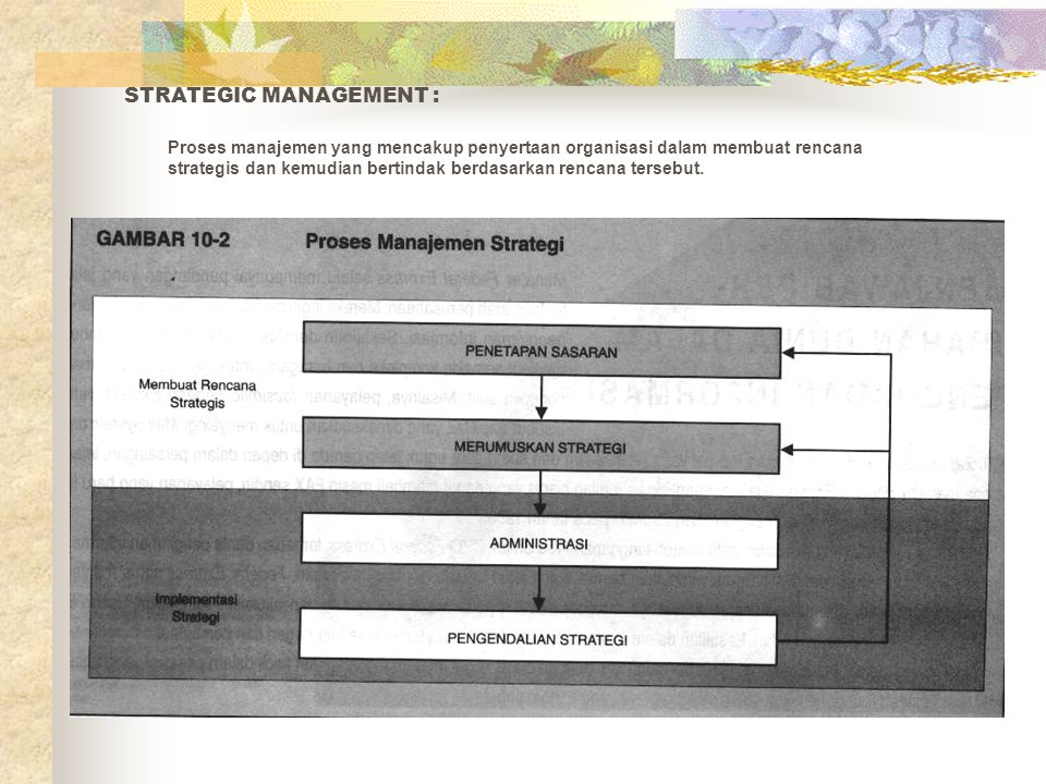 STRATEGIC MANAGEMENT :