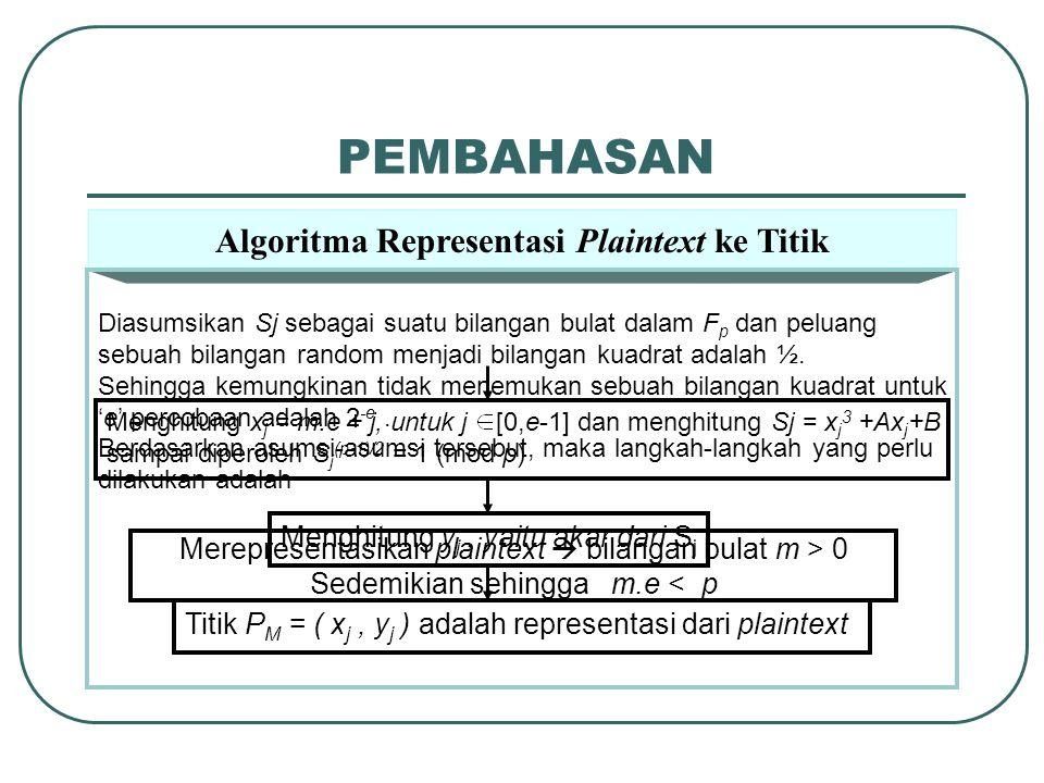 Algoritma Representasi Plaintext ke Titik