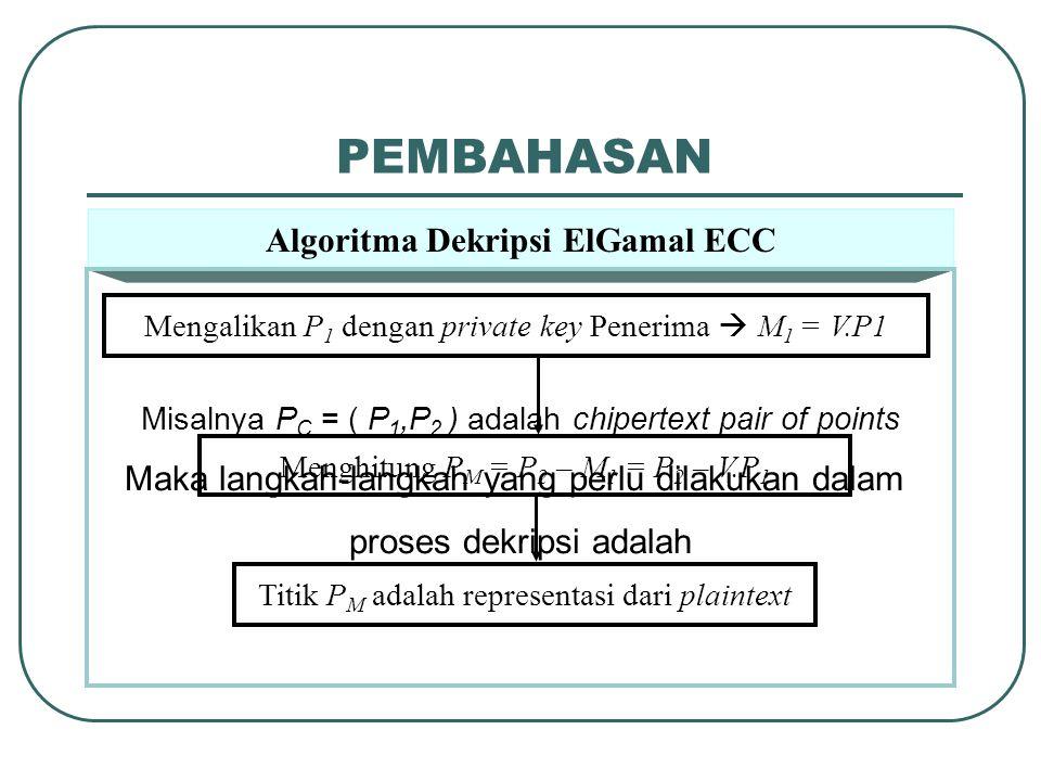 Algoritma Dekripsi ElGamal ECC