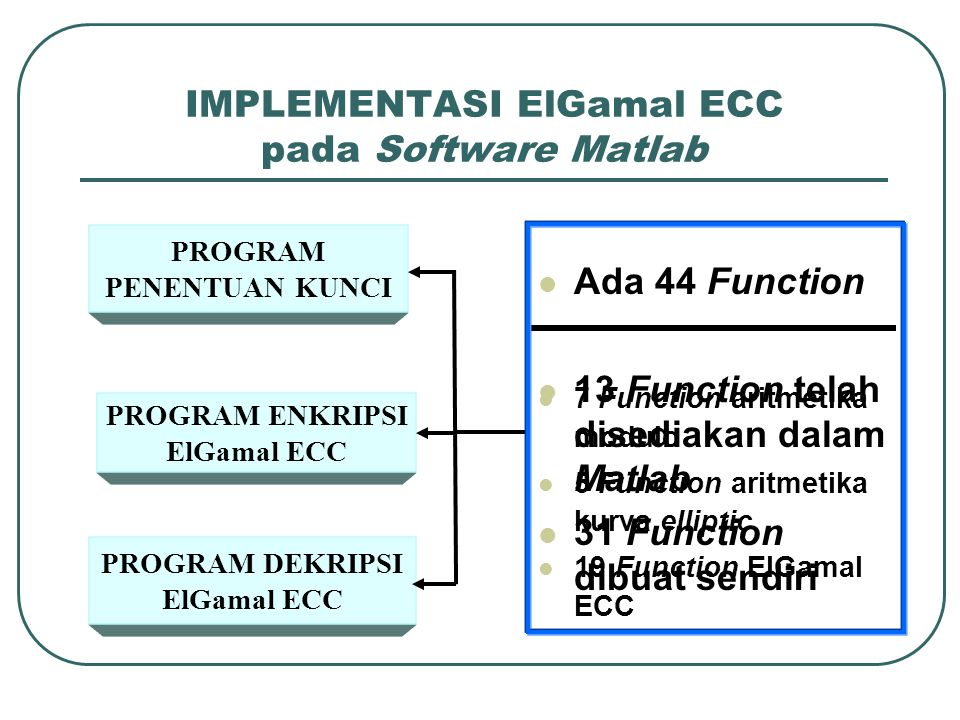 IMPLEMENTASI ElGamal ECC pada Software Matlab