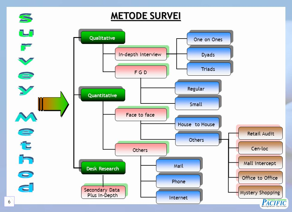 METODE DATA PROCESSING