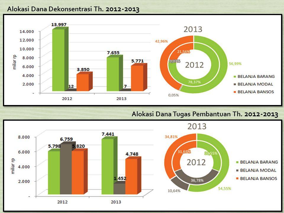 Alokasi Dana Dekonsentrasi Th. 2012-2013