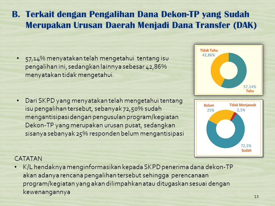 Terkait dengan Pengalihan Dana Dekon-TP yang Sudah Merupakan Urusan Daerah Menjadi Dana Transfer (DAK)