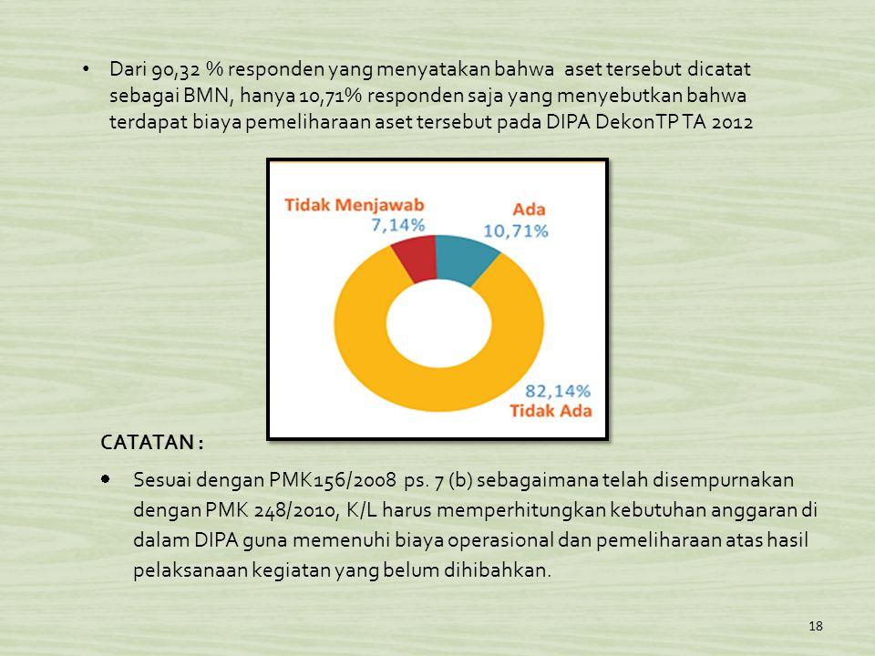 Dari 90,32 % responden yang menyatakan bahwa aset tersebut dicatat sebagai BMN, hanya 10,71% responden saja yang menyebutkan bahwa terdapat biaya pemeliharaan aset tersebut pada DIPA DekonTP TA 2012