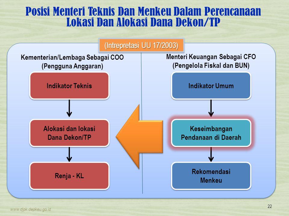 Posisi Menteri Teknis Dan Menkeu Dalam Perencanaan Lokasi Dan Alokasi Dana Dekon/TP