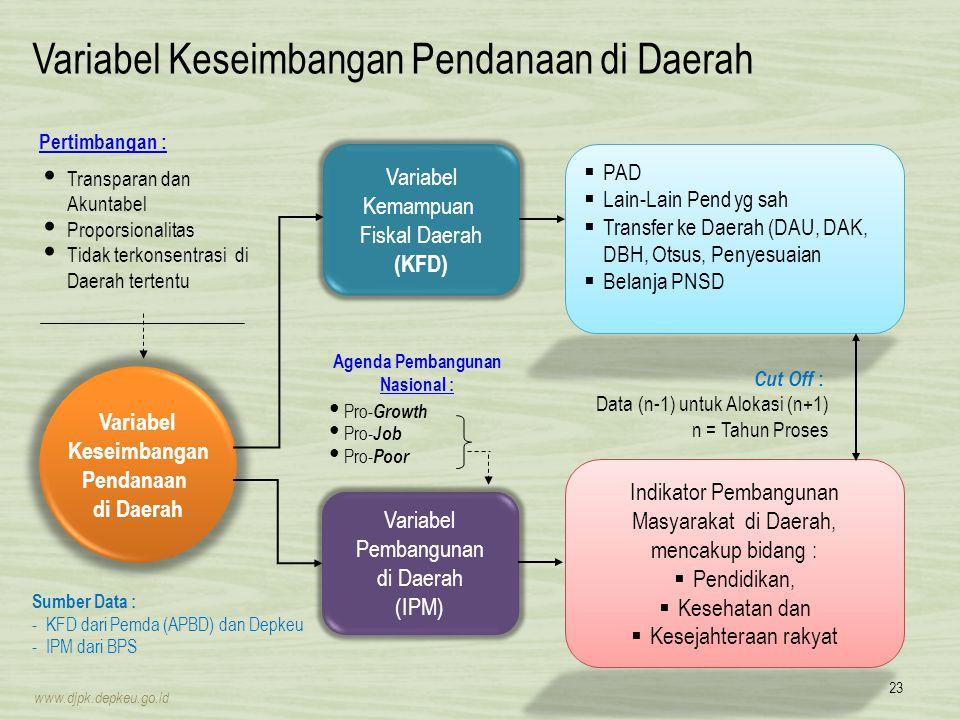 Variabel Keseimbangan Pendanaan di Daerah