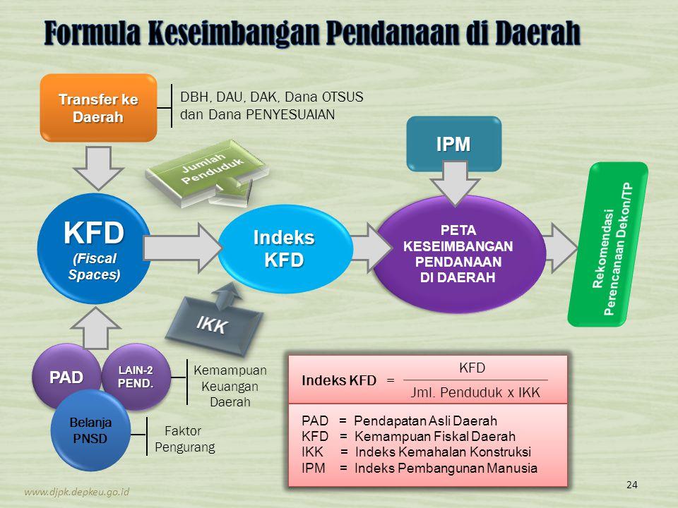 Formula Keseimbangan Pendanaan di Daerah