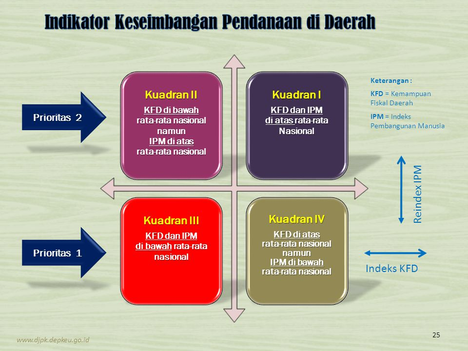 Indikator Keseimbangan Pendanaan di Daerah