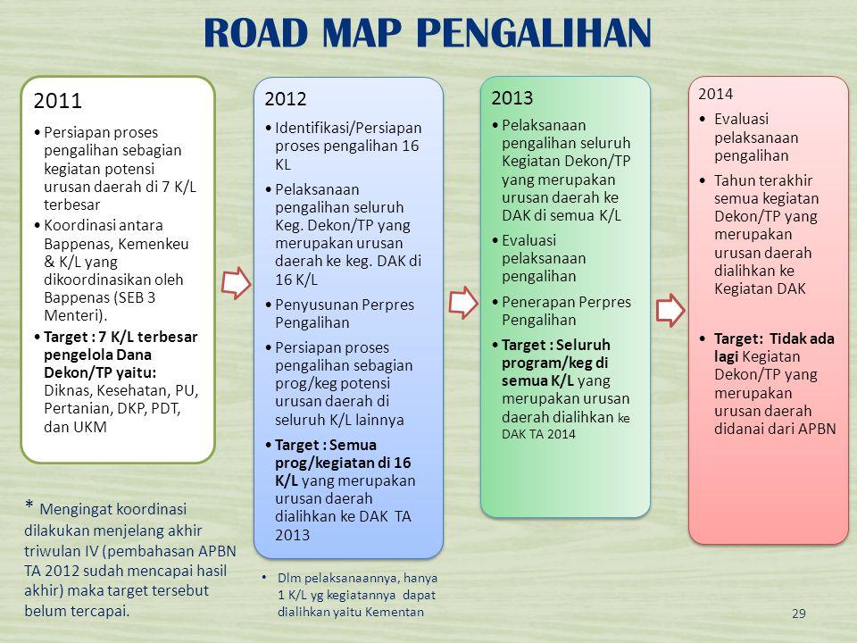 ROAD MAP PENGALIHAN 2011. Persiapan proses pengalihan sebagian kegiatan potensi urusan daerah di 7 K/L terbesar.