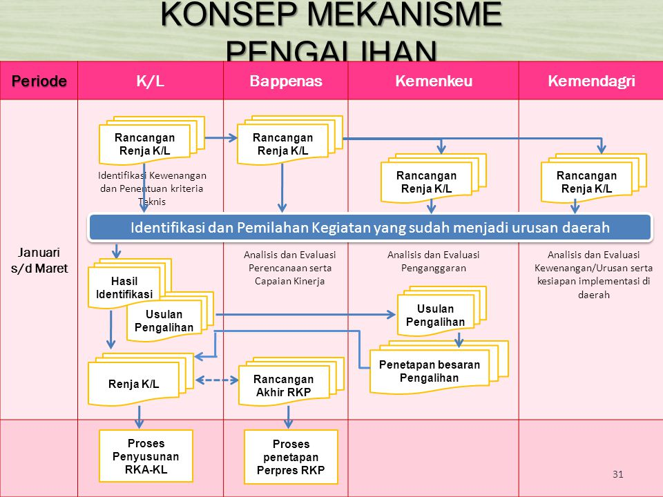 KONSEP MEKANISME PENGALIHAN