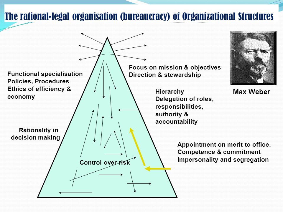 The rational-legal organisation (bureaucracy) of Organizational Structures
