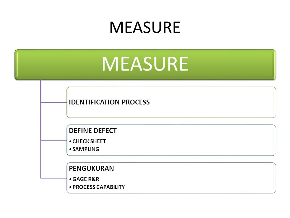 MEASURE MEASURE IDENTIFICATION PROCESS DEFINE DEFECT PENGUKURAN