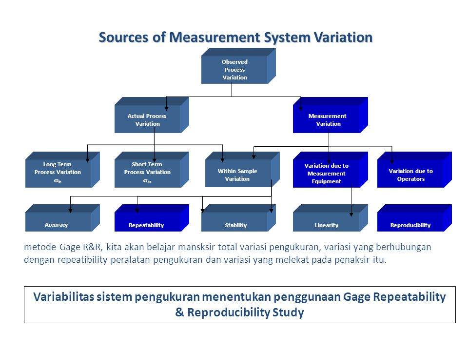 Sources of Measurement System Variation