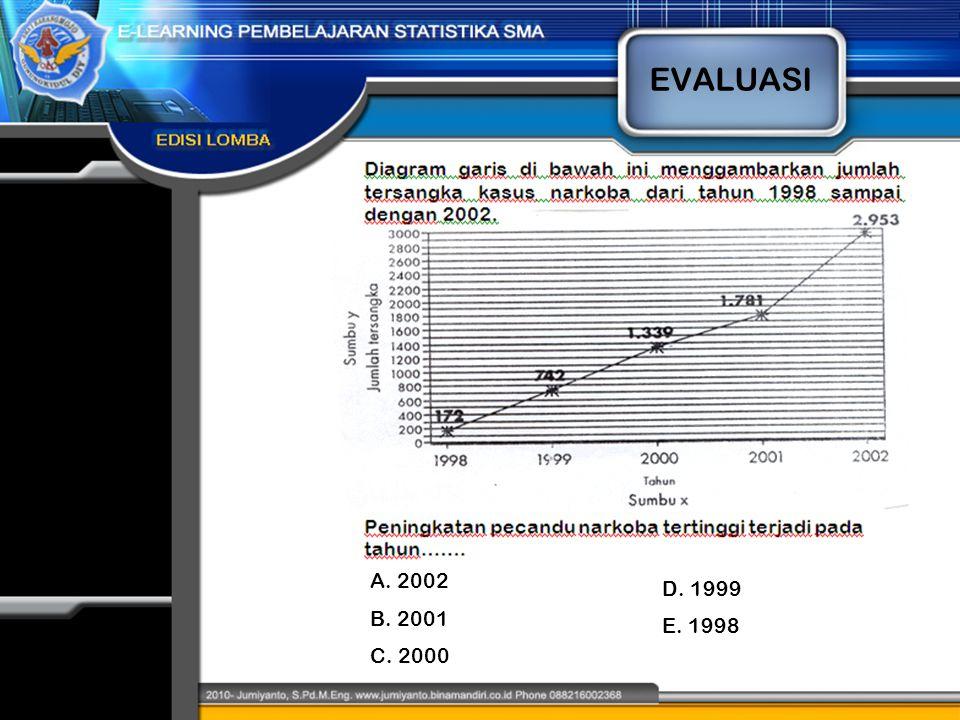 EVALUASI A. 2002 D. 1999 B. 2001 E. 1998 C. 2000