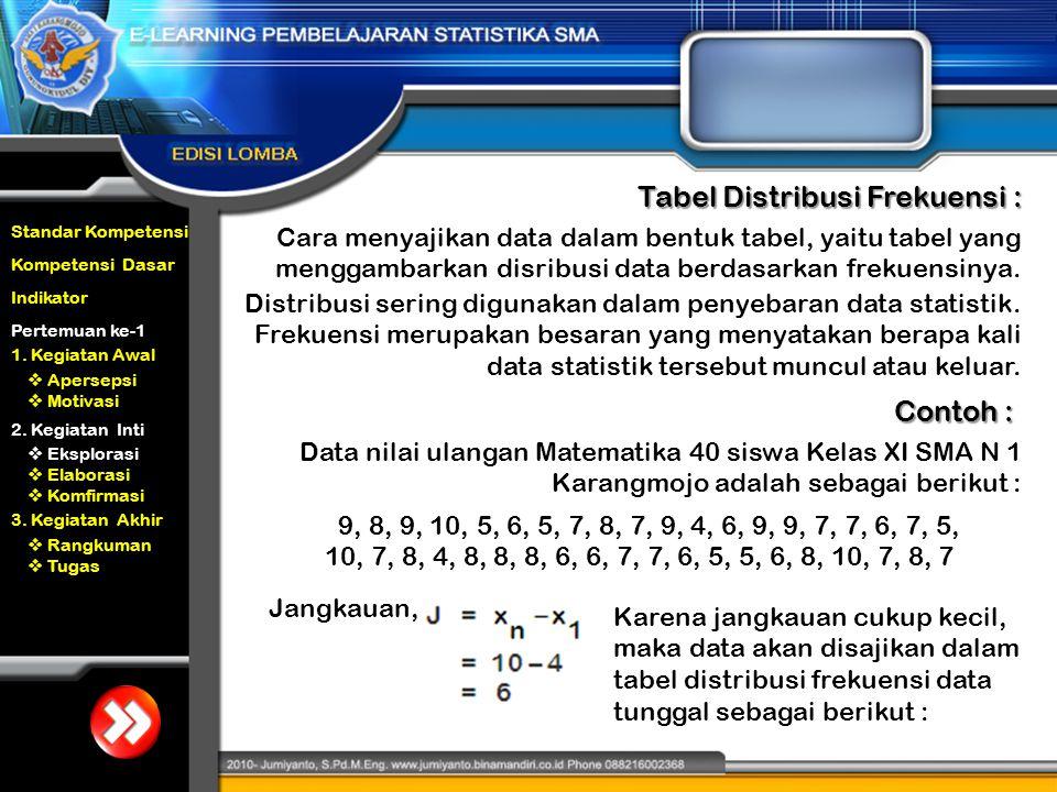 Tabel Distribusi Frekuensi :