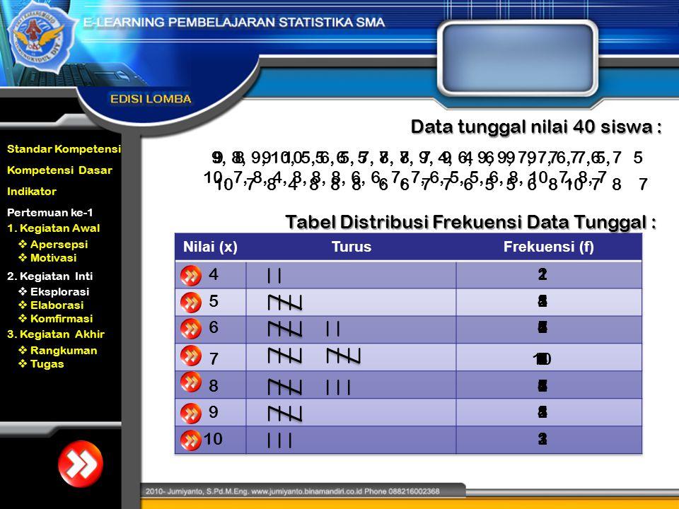 Data tunggal nilai 40 siswa :