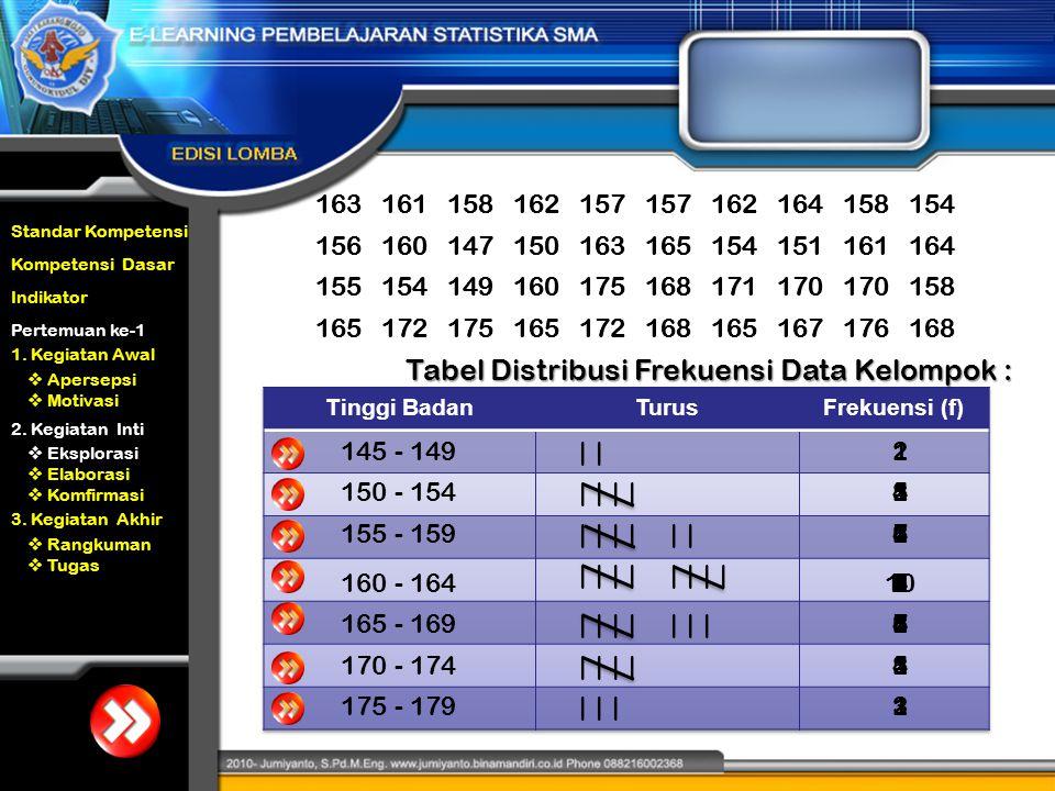 Tabel Distribusi Frekuensi Data Kelompok :